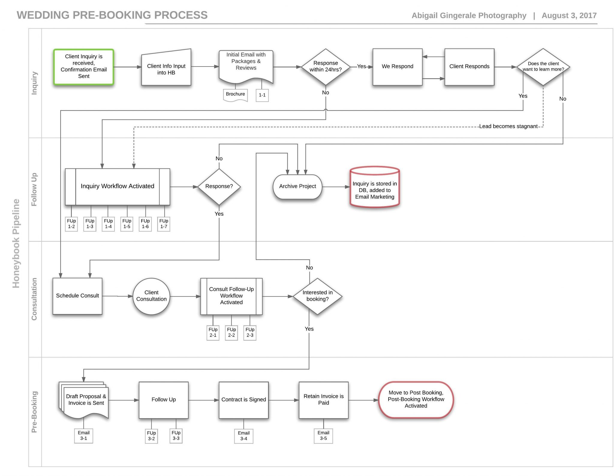 Complete Abigail Gingerale Process Map
