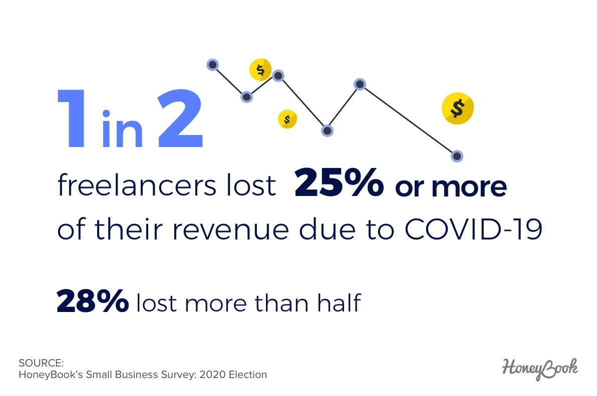 1 in 2 freelancers lost 25% of more of their revenue due to COVID-19